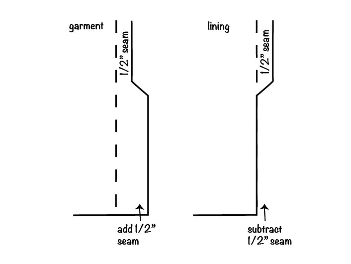 How to sew a lined slit step 1